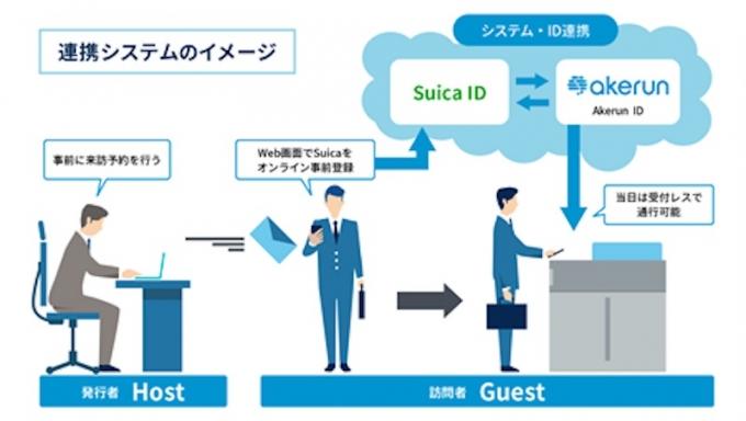 ニュース画像 1枚目:Suicaを活用した新たなスマートビル入退館の流れ