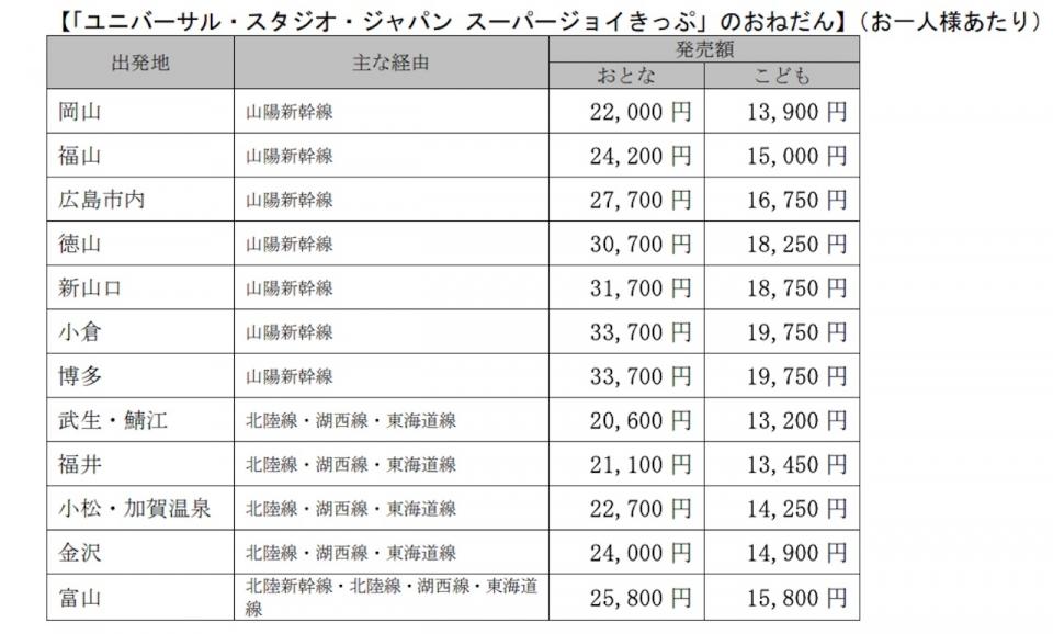 ニュース画像 1枚目:「ユニバーサル・スタジオ・ジャパン スーパージョイきっぷ」のねだん
